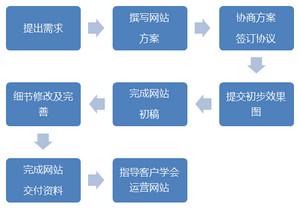 web-serviceflow