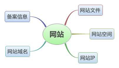 website-component