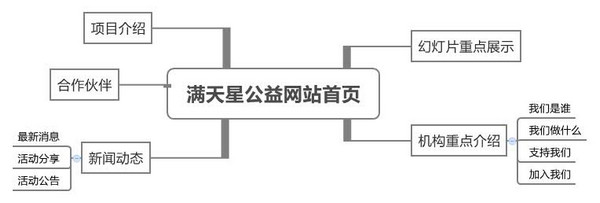starcn-homepage
